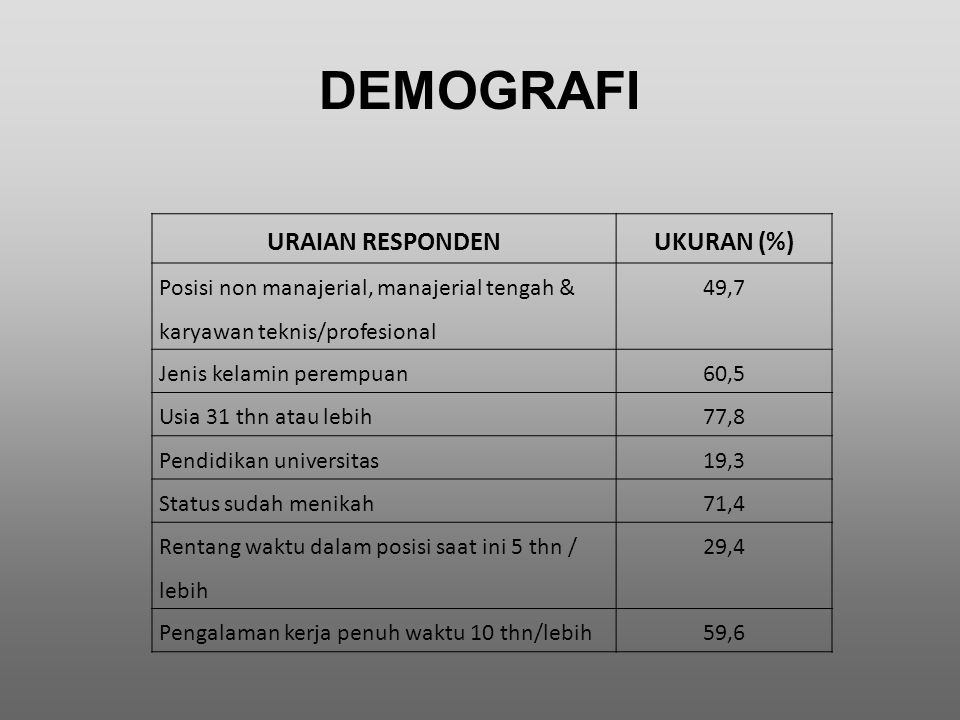 DEMOGRAFI URAIAN RESPONDEN UKURAN (%)