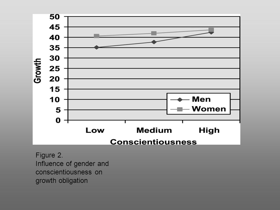 Figure 2. Influence of gender and conscientiousness on growth obligation