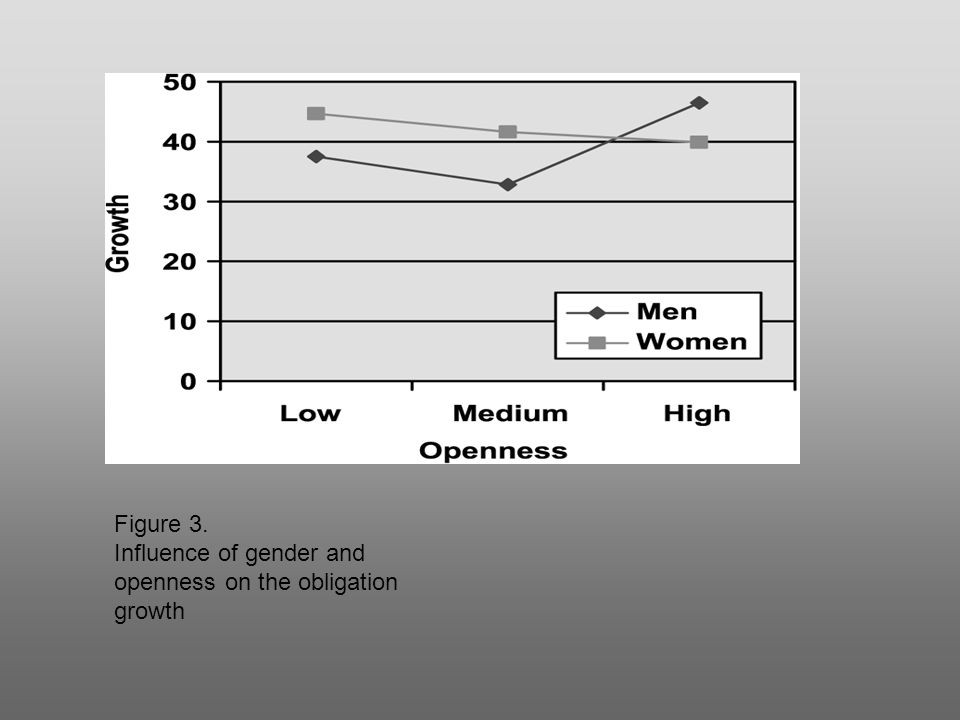 Figure 3. Influence of gender and openness on the obligation growth