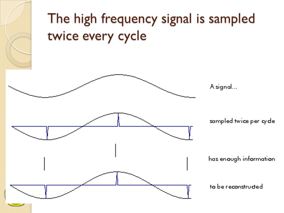 The high frequency signal is sampled twice every cycle