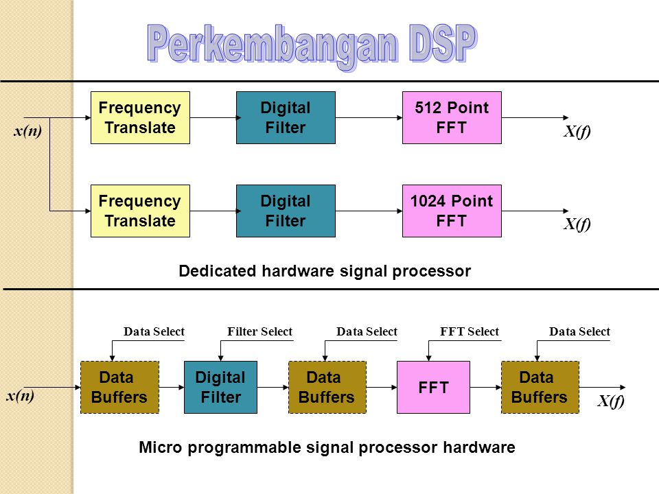 Perkembangan DSP Frequency Translate Digital Filter 512 Point FFT x(n)
