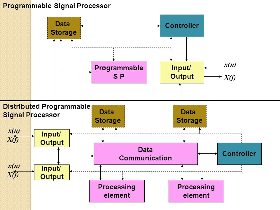 Programmable Signal Processor