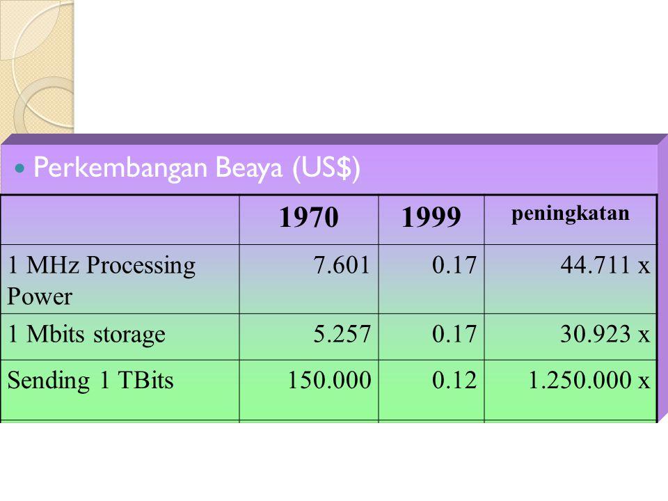 Perkembangan Beaya (US$) 1970 1999