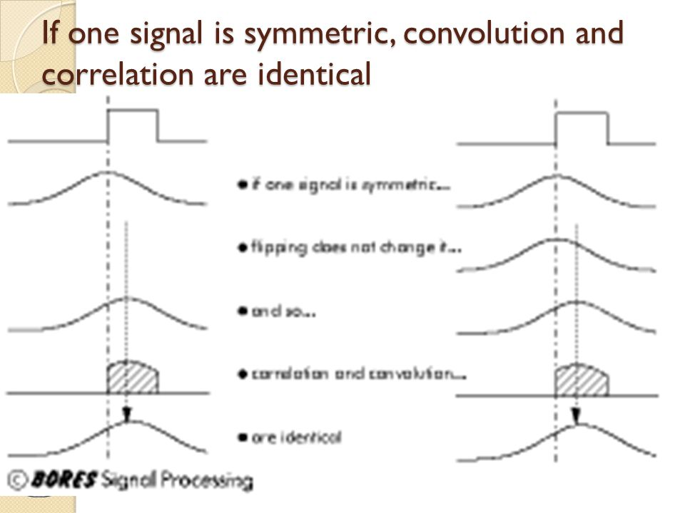 If one signal is symmetric, convolution and correlation are identical