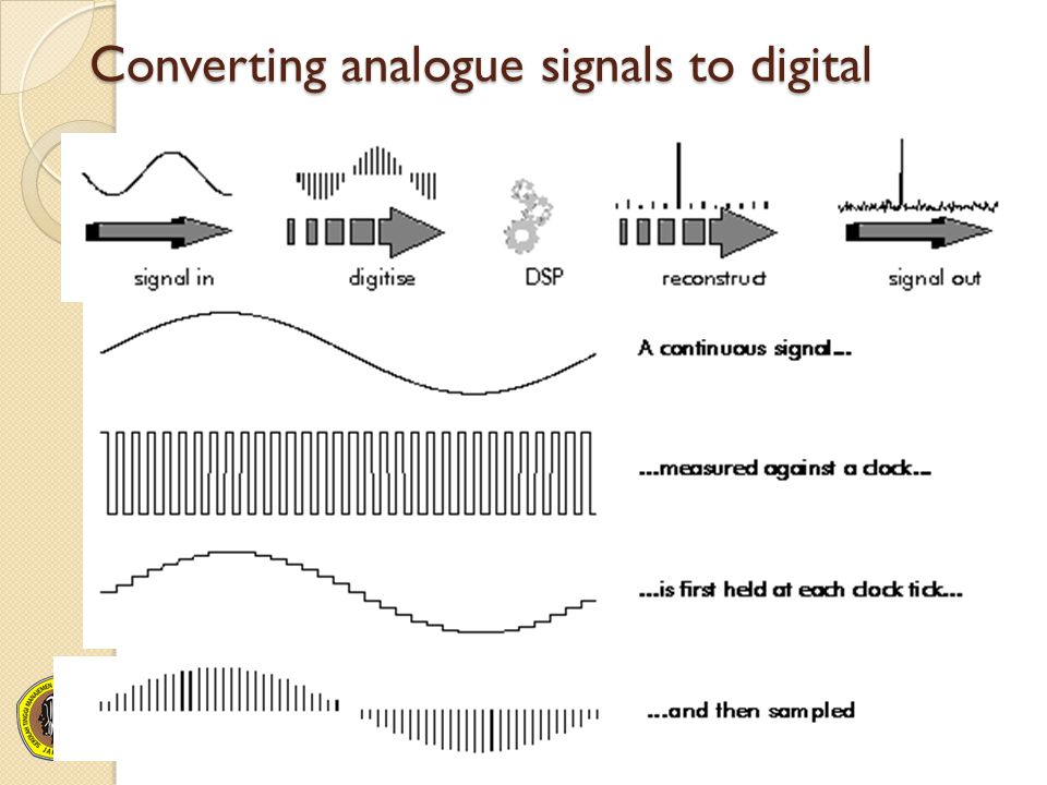 Converting analogue signals to digital