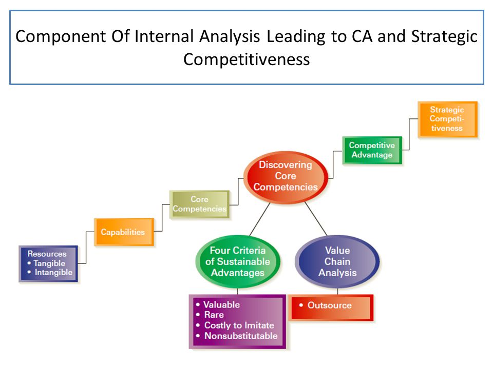 Component Of Internal Analysis Leading to CA and Strategic Competitiveness