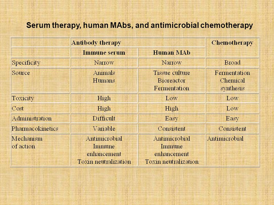 Serum therapy, human MAbs, and antimicrobial chemotherapy