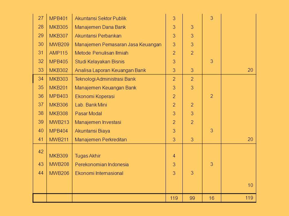27 MPB401. Akuntansi Sektor Publik. 3. 28. MKB305. Manajemen Dana Bank. 29. MKB307. Akuntansi Perbankan.