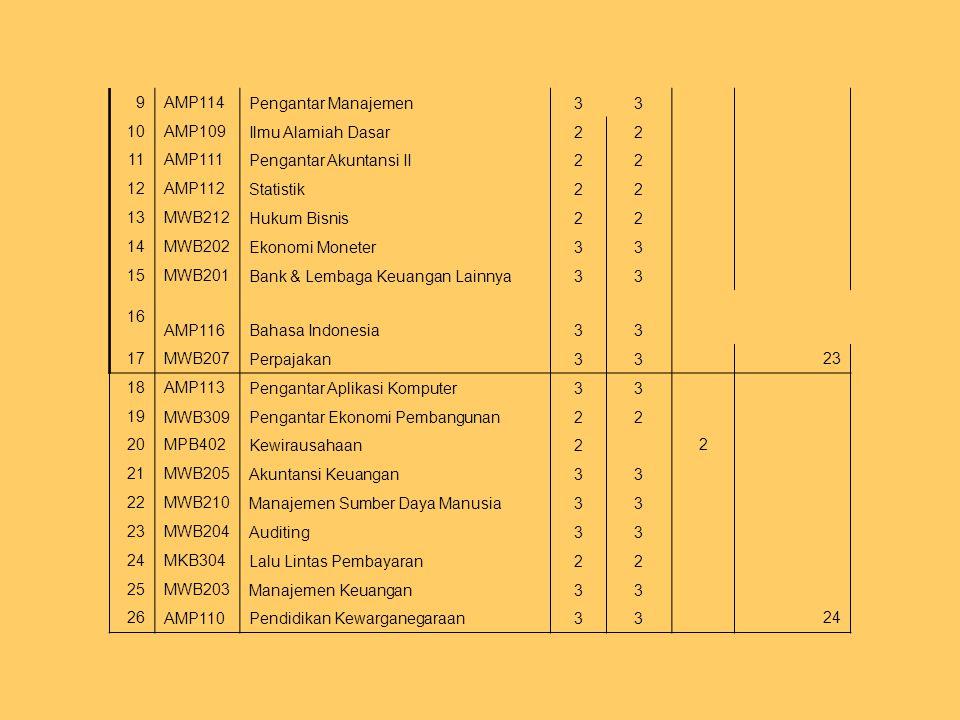 9 AMP114. Pengantar Manajemen. 3. 10. AMP109. Ilmu Alamiah Dasar. 2. 11. AMP111. Pengantar Akuntansi II.