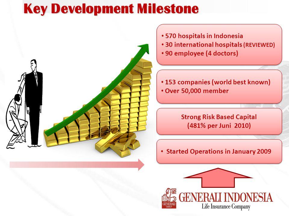 Key Development Milestone Strong Risk Based Capital