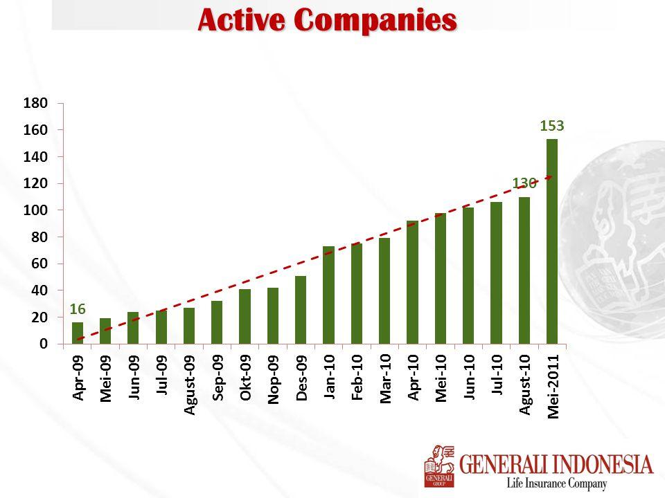 Active Companies