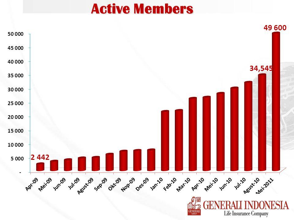 Active Members