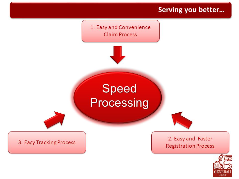 Speed Processing Serving you better… 1. Easy and Convenience