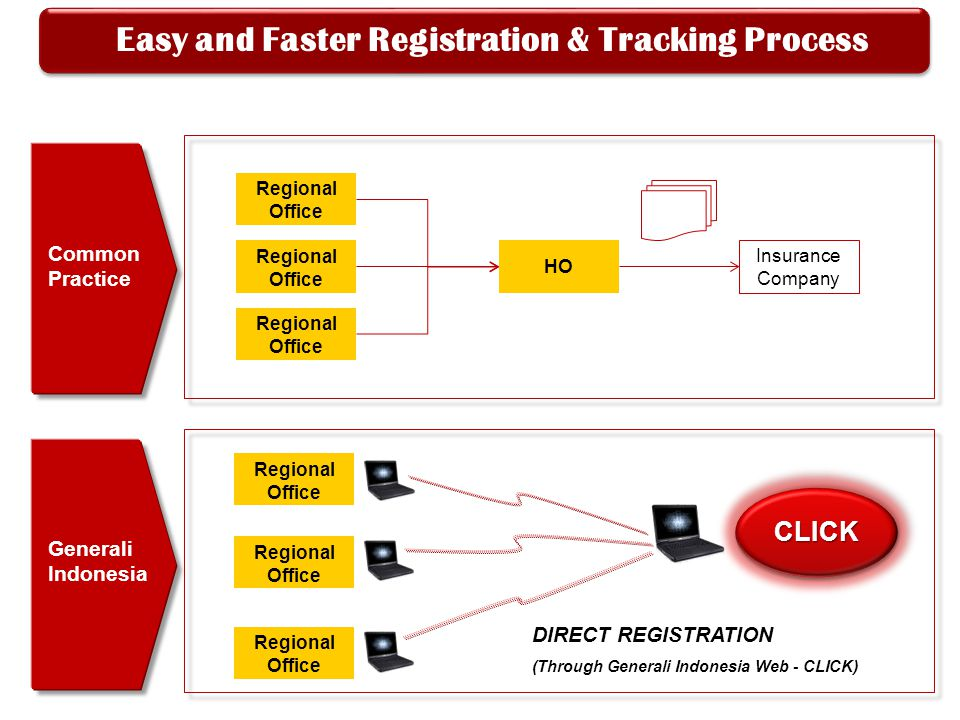 Easy and Faster Registration & Tracking Process