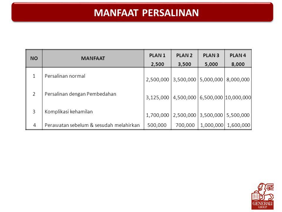 MANFAAT PERSALINAN NO MANFAAT PLAN 1 PLAN 2 PLAN 3 PLAN 4 2,500 3,500