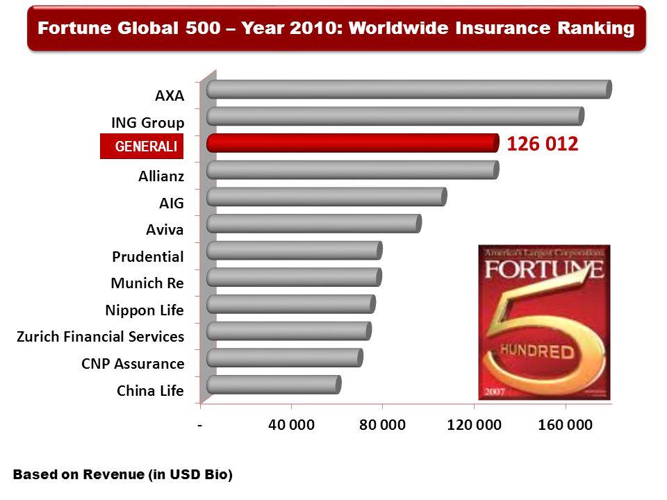 Fortune Global 500 – Year 2010: Worldwide Insurance Ranking