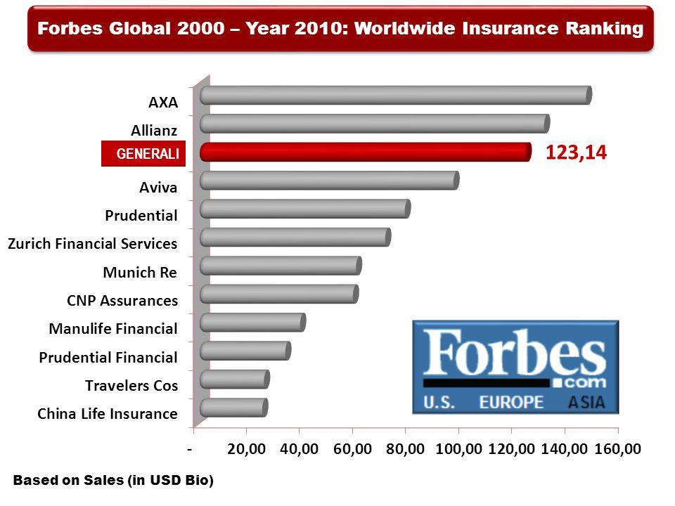 Forbes Global 2000 – Year 2010: Worldwide Insurance Ranking