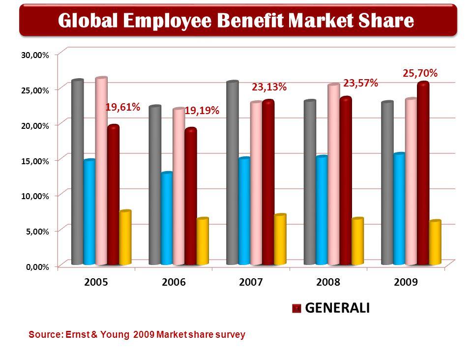 Global Employee Benefit Market Share