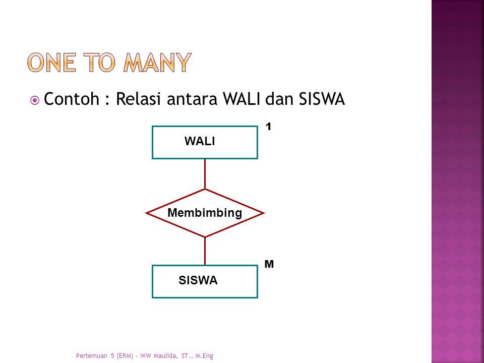 One to many Contoh : Relasi antara WALI dan SISWA WALI Membimbing