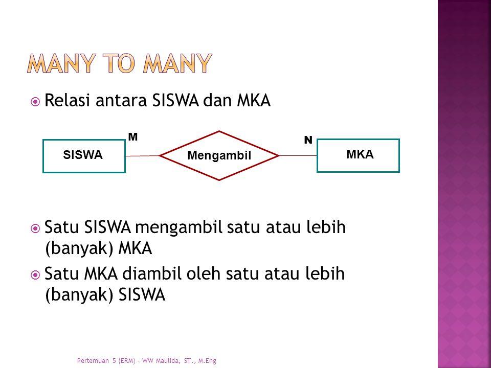 Many to many Relasi antara SISWA dan MKA