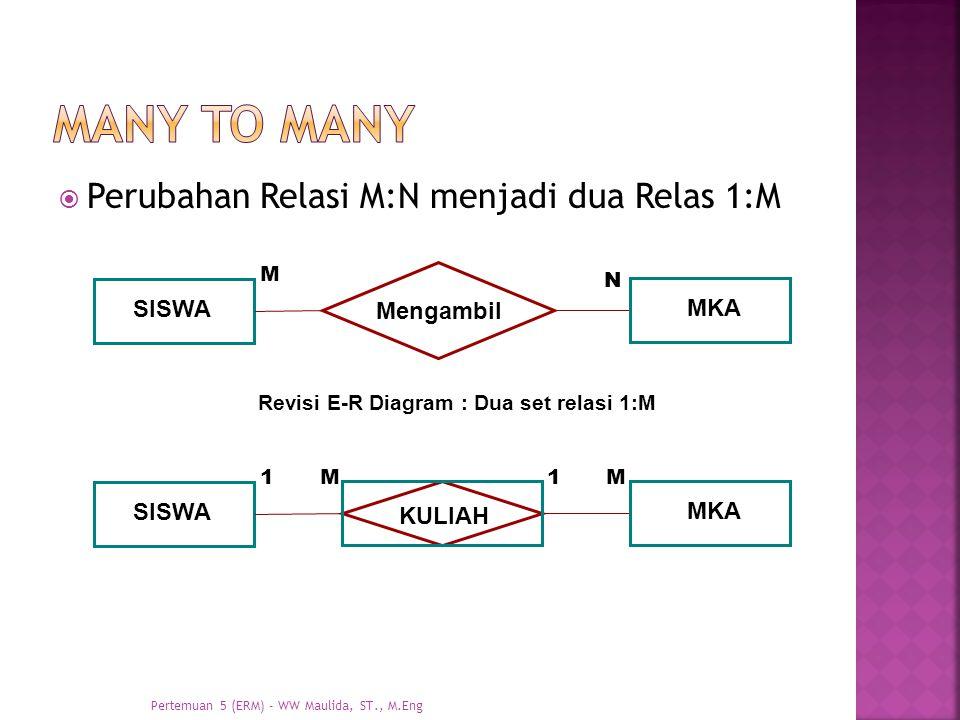 Many to many Perubahan Relasi M:N menjadi dua Relas 1:M SISWA