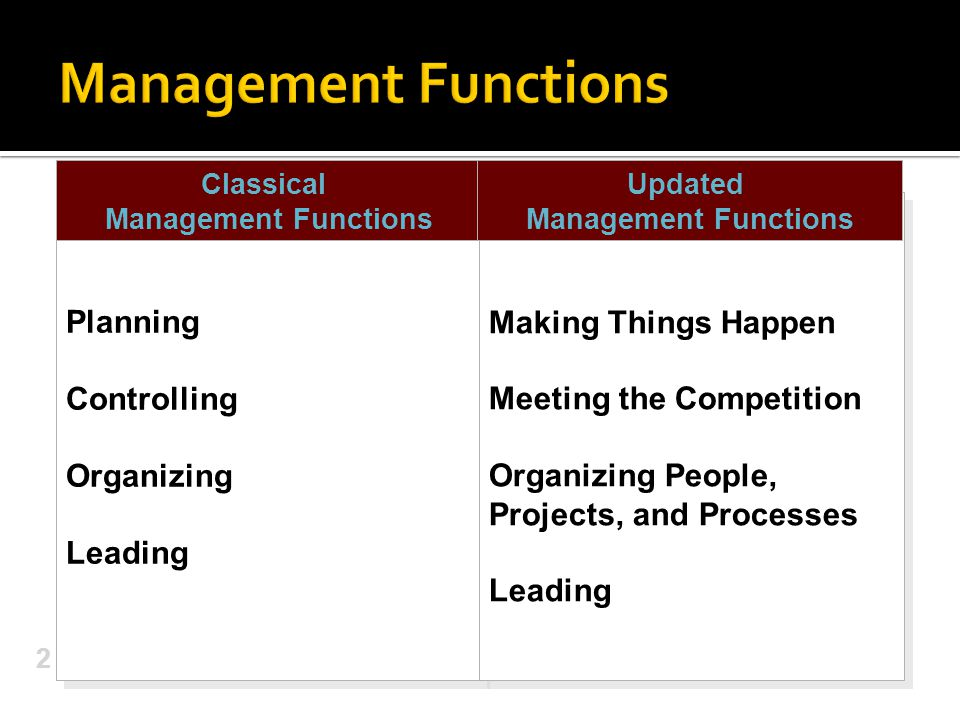 Classical Management Functions Updated Management Functions