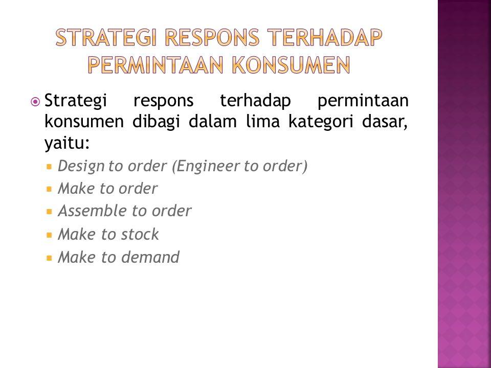 Strategi respons terhadap permintaan konsumen