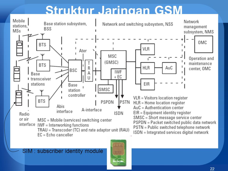 Struktur Jaringan GSM SIM : subscriber identity module