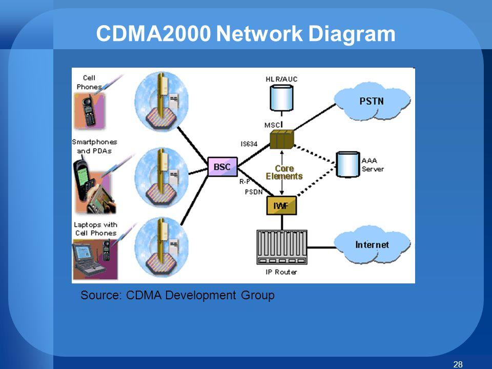 CDMA2000 Network Diagram Source: CDMA Development Group