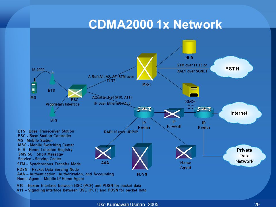 CDMA2000 1x Network Uke Kurniawan Usman - 2005 MS