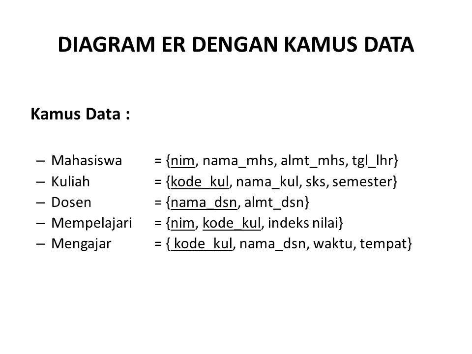 DIAGRAM ER DENGAN KAMUS DATA