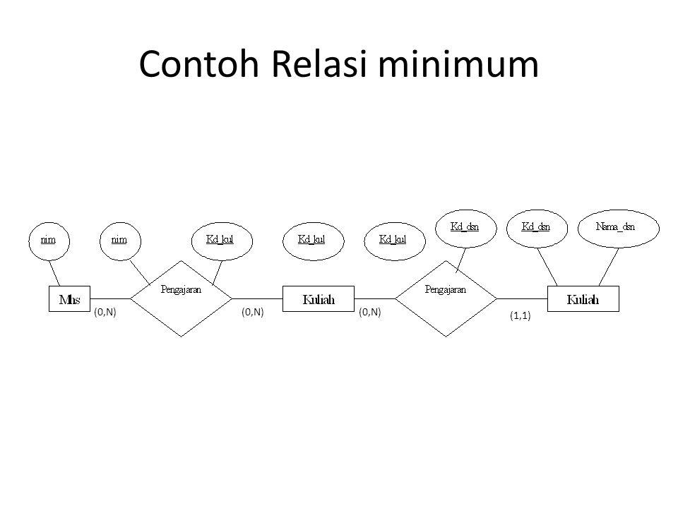 Contoh Relasi minimum (0,N) (1,1)