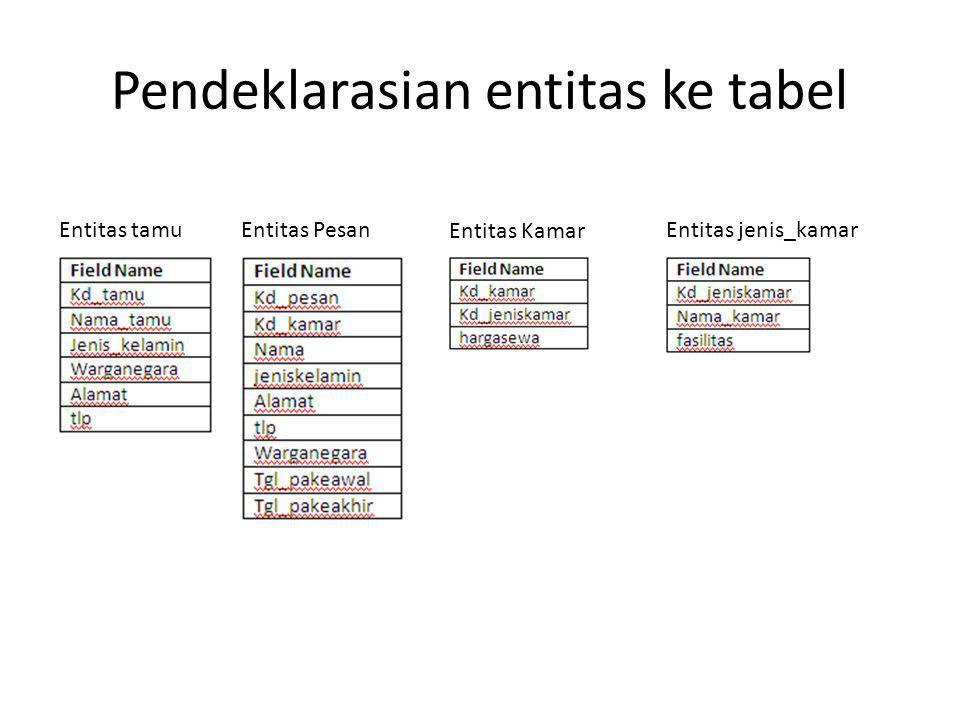 Pendeklarasian entitas ke tabel