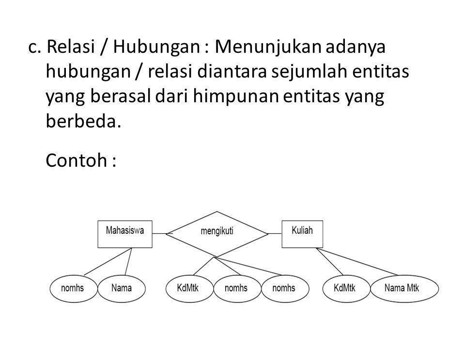 c. Relasi / Hubungan : Menunjukan adanya hubungan / relasi diantara sejumlah entitas yang berasal dari himpunan entitas yang berbeda.