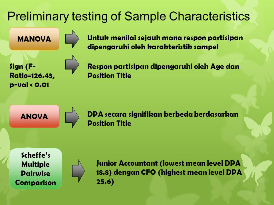 Preliminary testing of Sample Characteristics