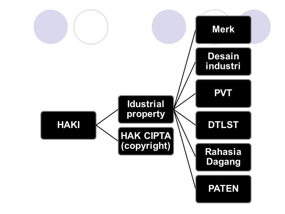 HAKI Idustrial property Merk Desain industri PVT DTLST Rahasia Dagang PATEN HAK CIPTA (copyright)