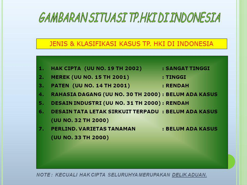 JENIS & KLASIFIKASI KASUS TP. HKI DI INDONESIA