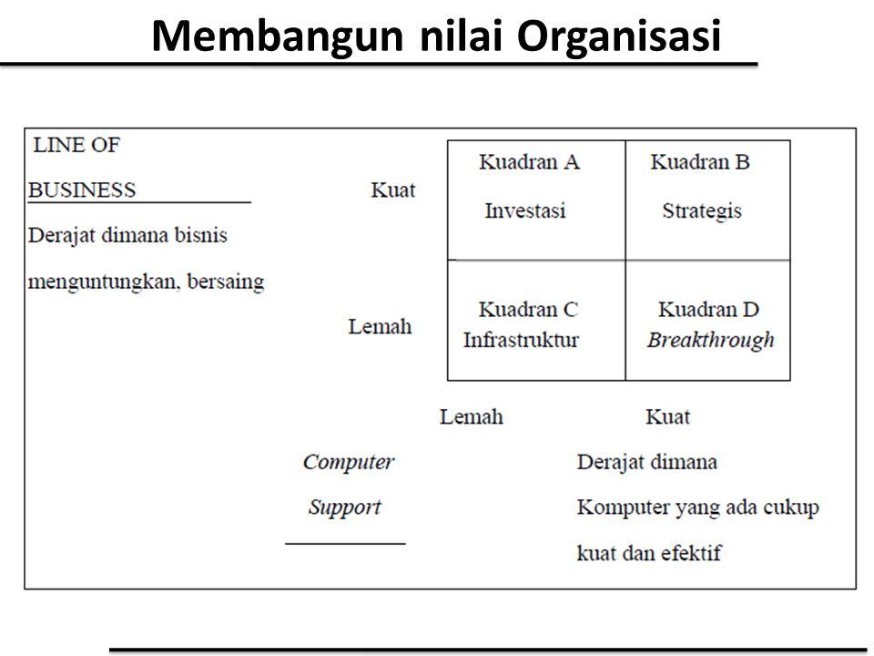 Membangun nilai Organisasi