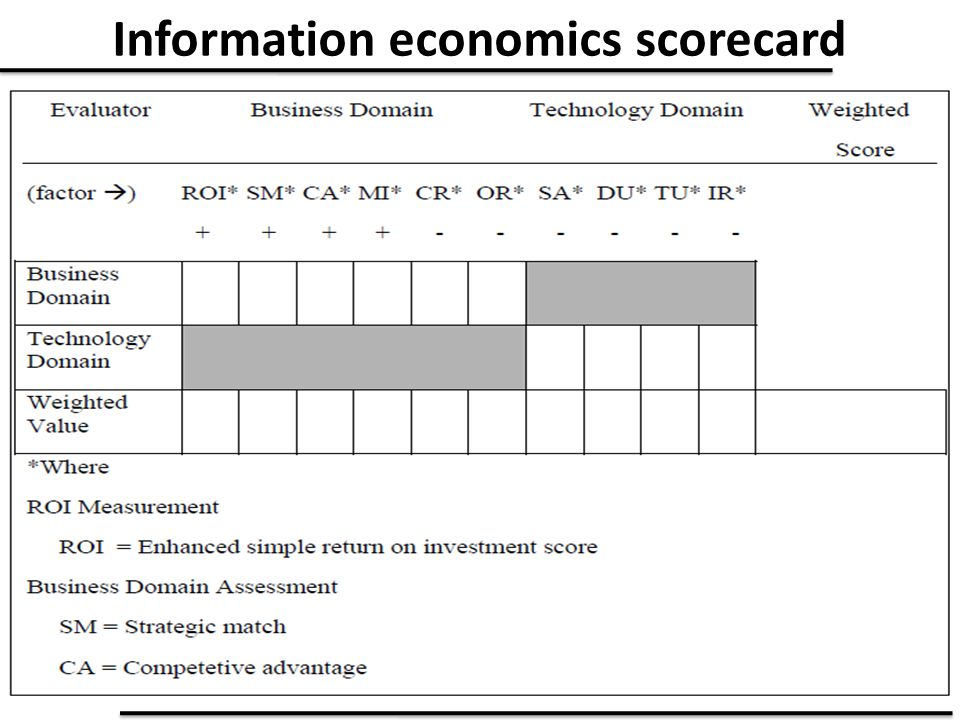 Information economics scorecard