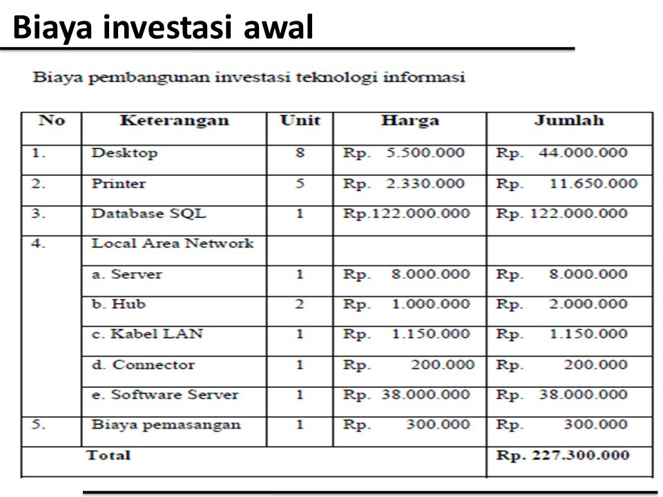 Biaya investasi awal