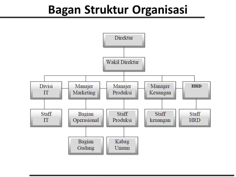 Bagan Struktur Organisasi