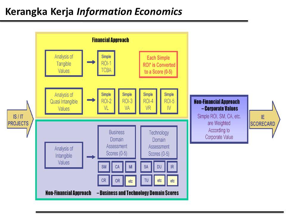 Kerangka Kerja Information Economics