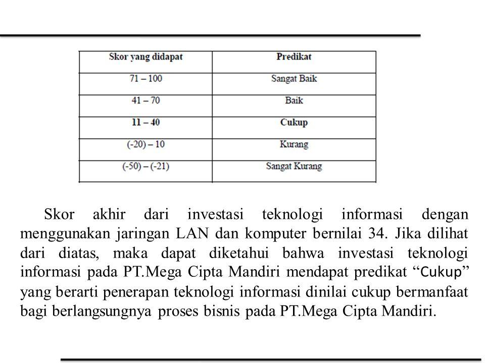 Skor akhir dari investasi teknologi informasi dengan menggunakan jaringan LAN dan komputer bernilai 34.