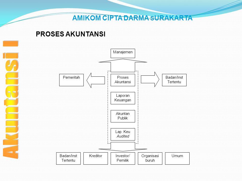 AMIKOM CIPTA DARMA SURAKARTA