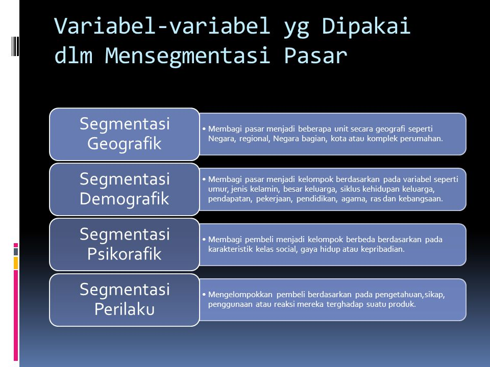 Variabel-variabel yg Dipakai dlm Mensegmentasi Pasar