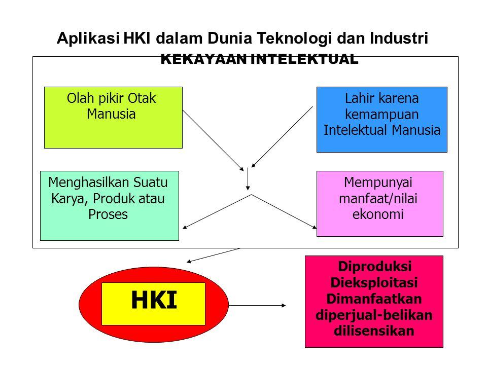 HKI Aplikasi HKI dalam Dunia Teknologi dan Industri