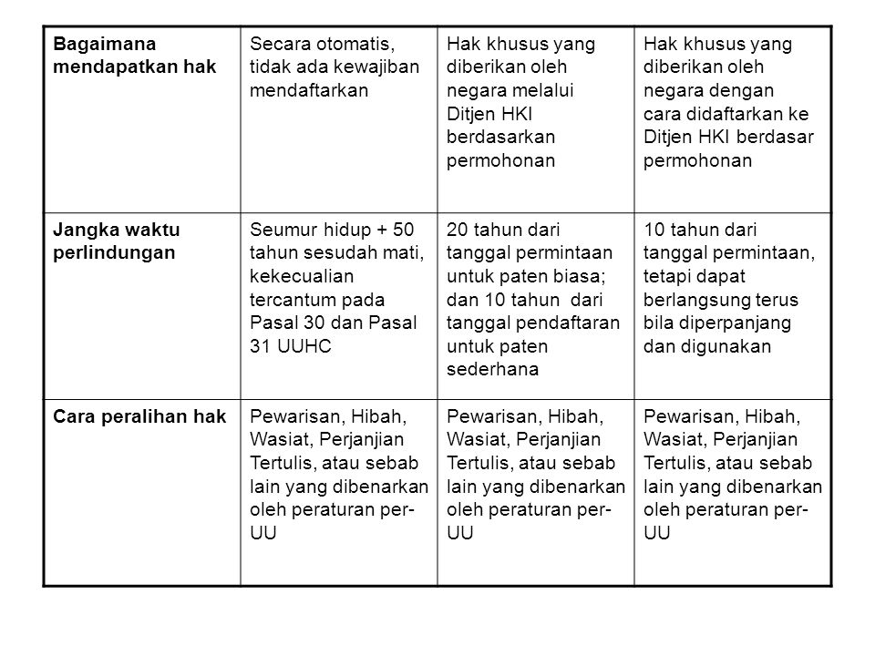 Hak khusus yang diberikan oleh negara dengan cara didaftarkan ke Ditjen HKI berdasar permohonan