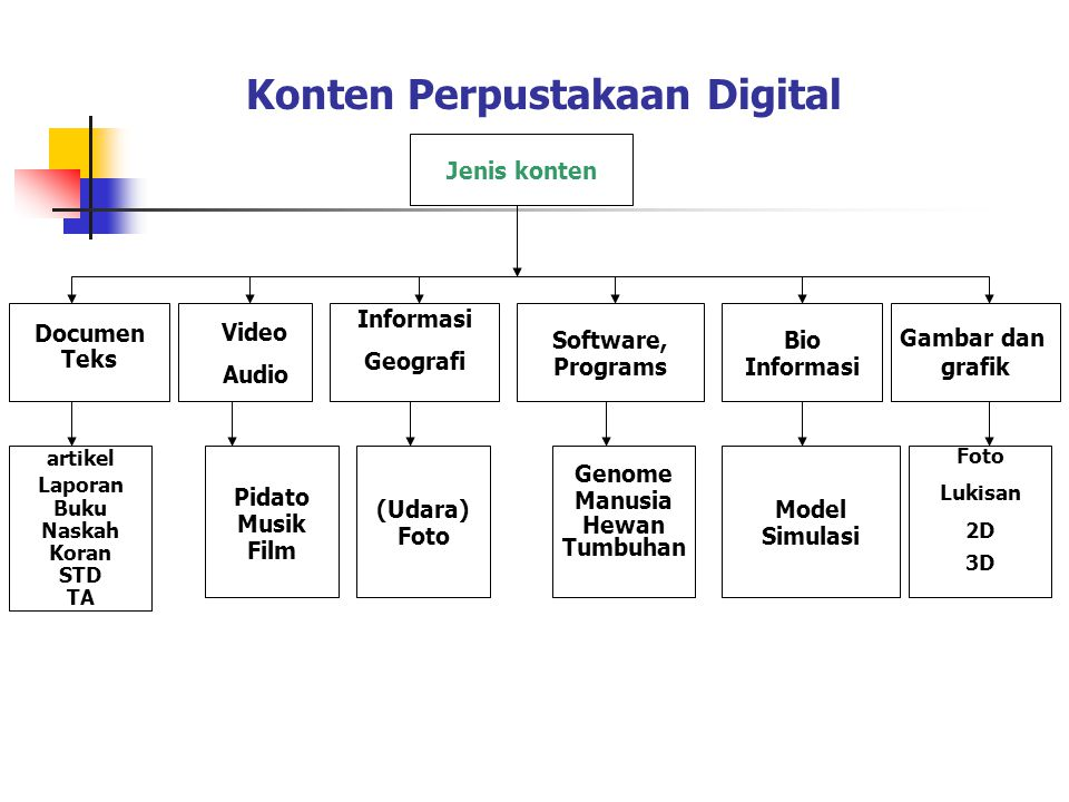 Konten Perpustakaan Digital