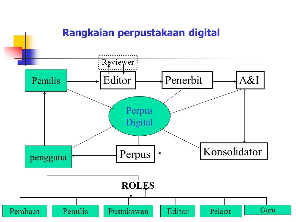Rangkaian perpustakaan digital