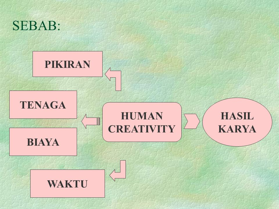 SEBAB: PIKIRAN TENAGA HASIL KARYA HUMAN CREATIVITY BIAYA WAKTU